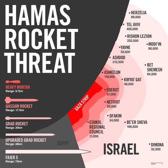 Terrorist Rocket Range in Israel now includes Tel Aviv and Jerusalem